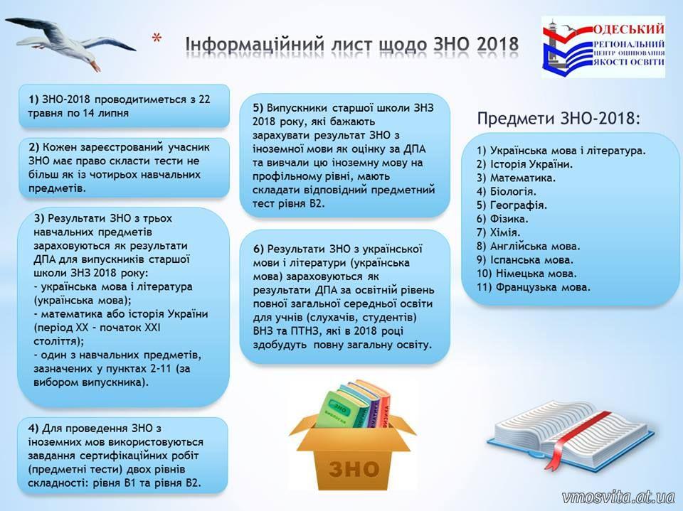 Внешнее независимое тестирование 2018 года (ВНО-2018)